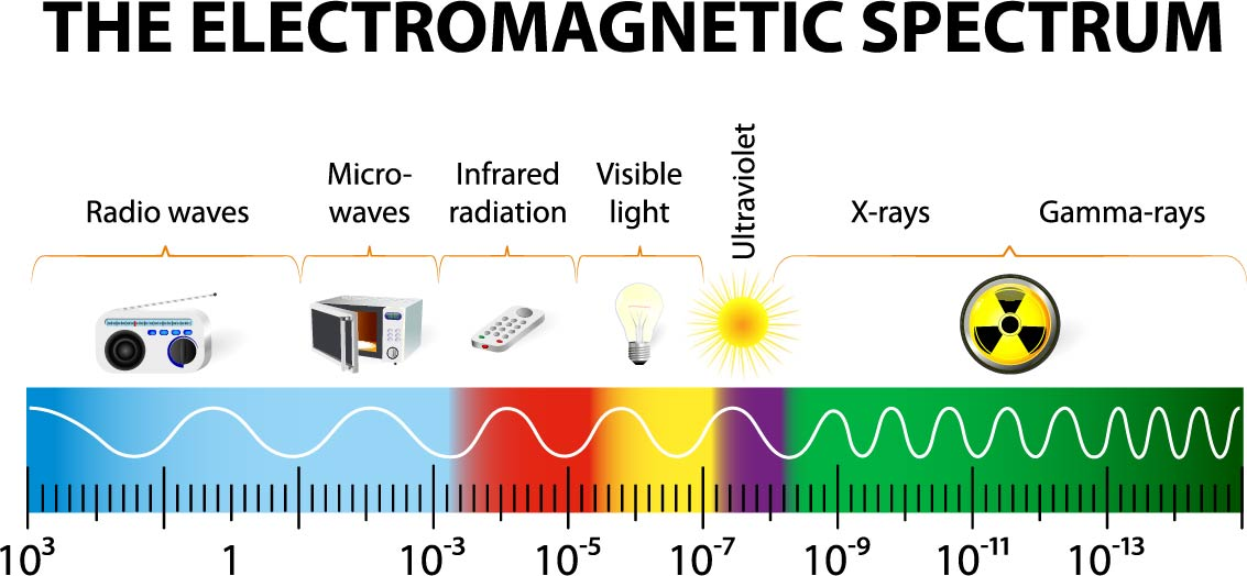 Delivery guide for ocr gcse 9 1 physics a gateway science electromagnetic spectrum card sort ccuart Images